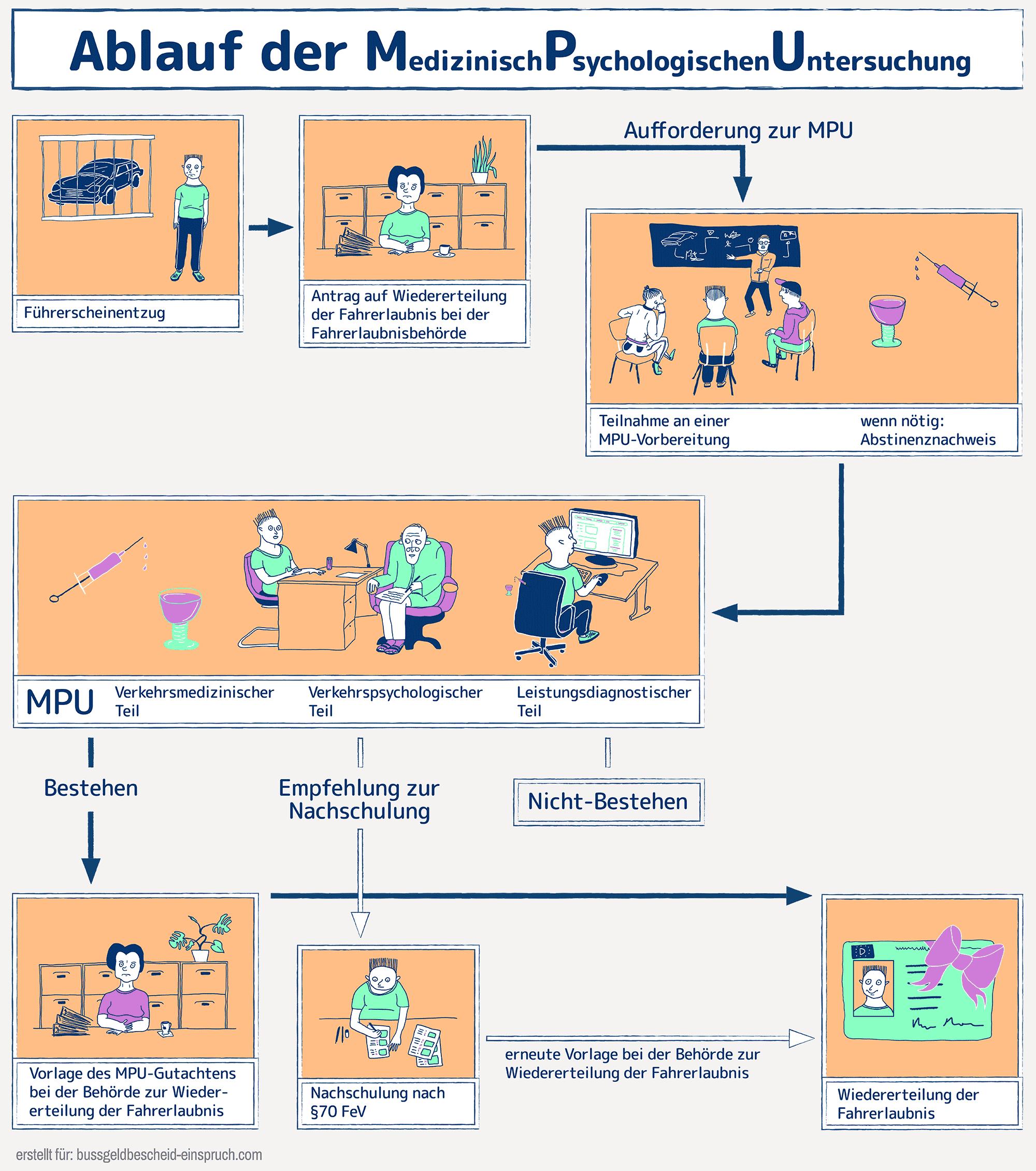 MPU Ablaufdiagramm grafisch veranschaulicht