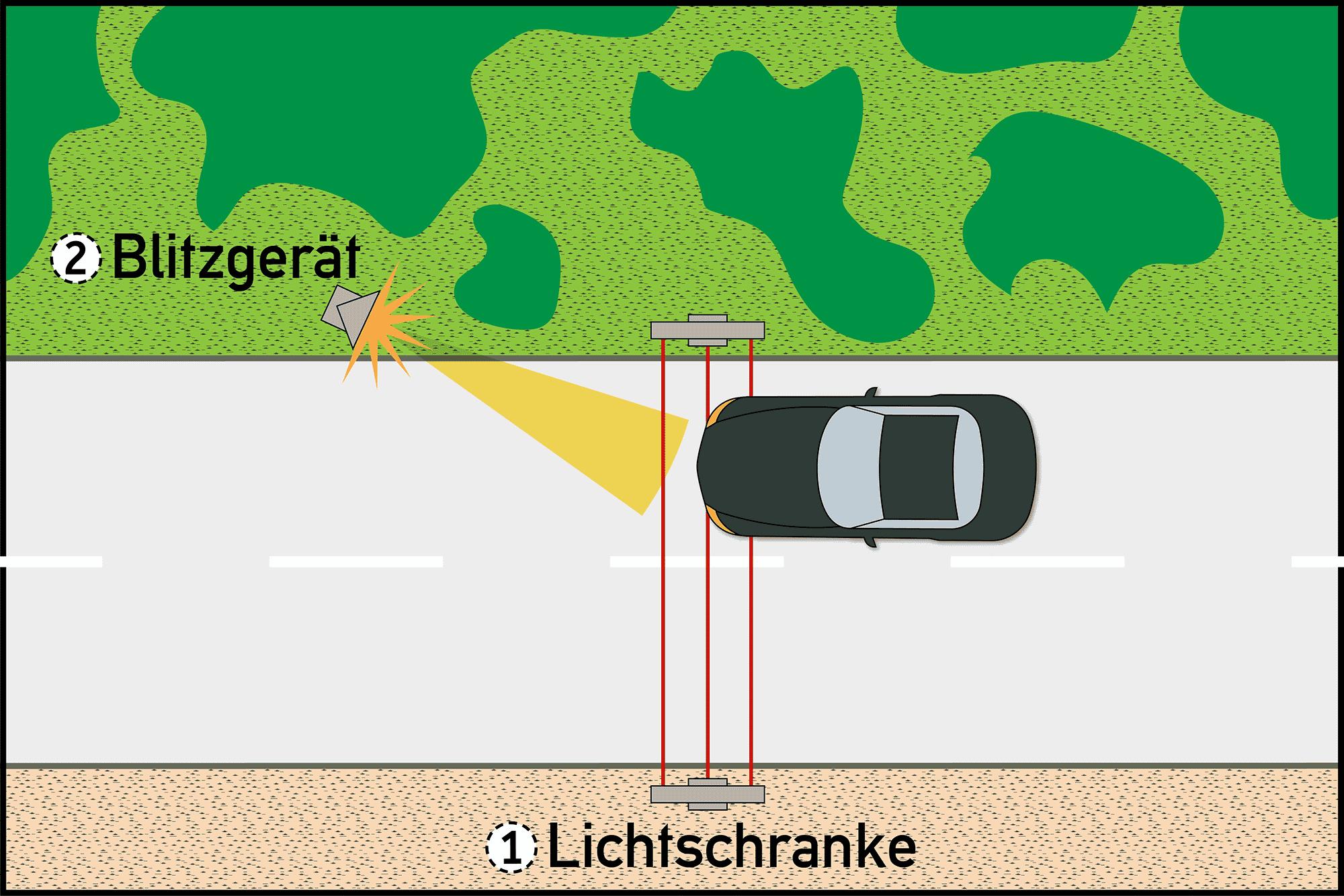 Funktion eines Laserblitzers