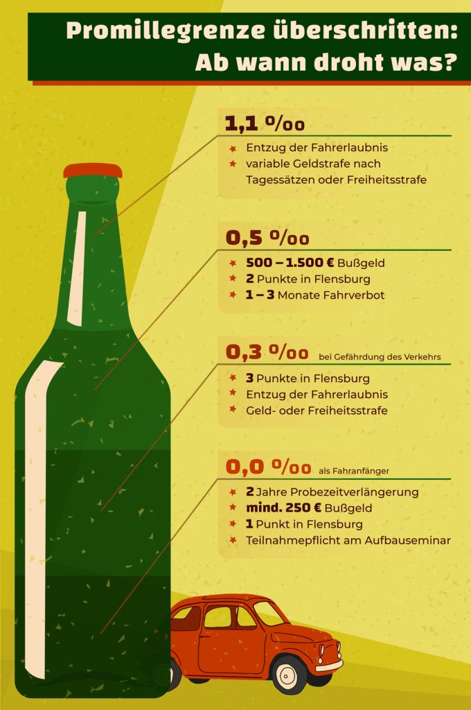 Die Promillegrenzen in Deutschland finden Sie noch einmal übersichtlich in unserer Grafik veranschaulicht.